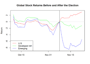 Market Reaction to the Election